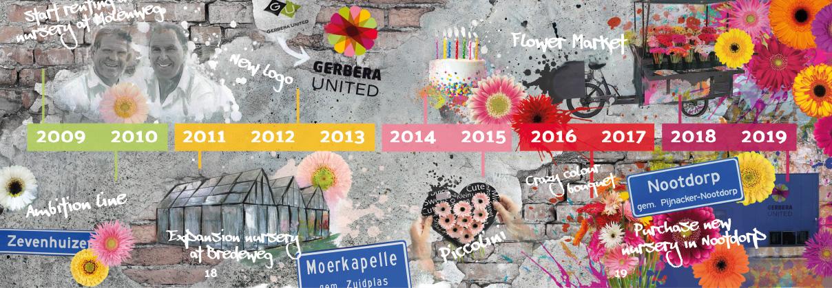 gerbera-united-timeline